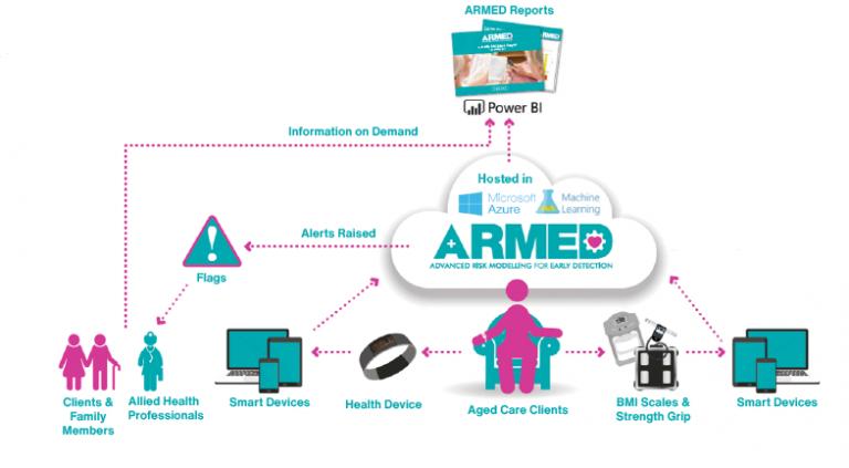 ARMED Overview_AUS 2020 (Medium)
